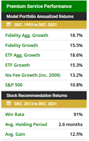 AlphaProfit investment recommendation results