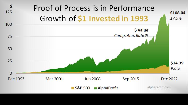 Investment newsletter performance