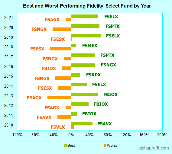 Fidelity Select Funds: Best Fidelity Select Funds for 2020