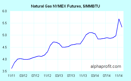 With natural gas futures pointing higher, investors stand to reap solid rewards by investing in the best natural gas mutual funds, best natural gas ETFs, and best natural gas stocks.