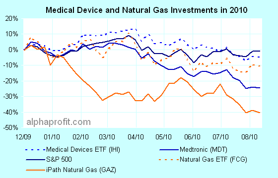 Contrarian investors can find plenty of medical device and natural gas stocks for investing.