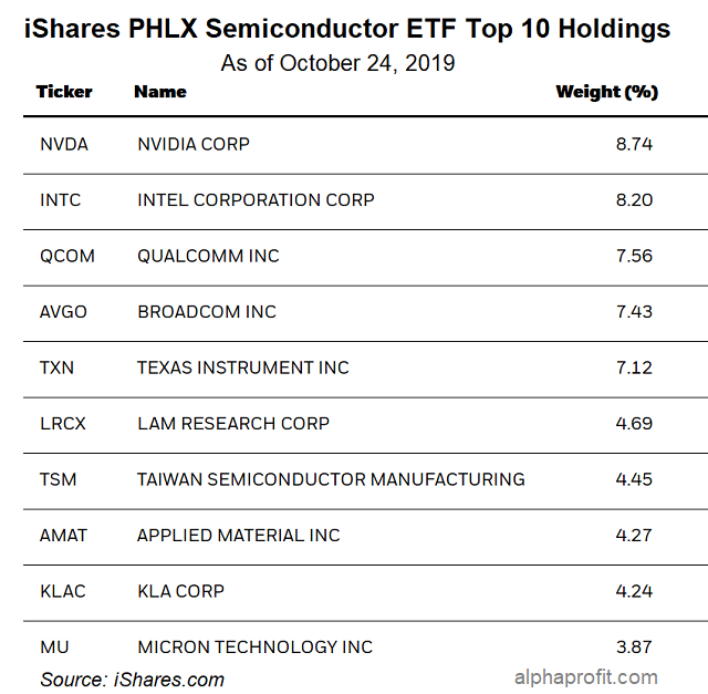iShares PHLX Semiconductor ETF SOXX Top Holdings Chart