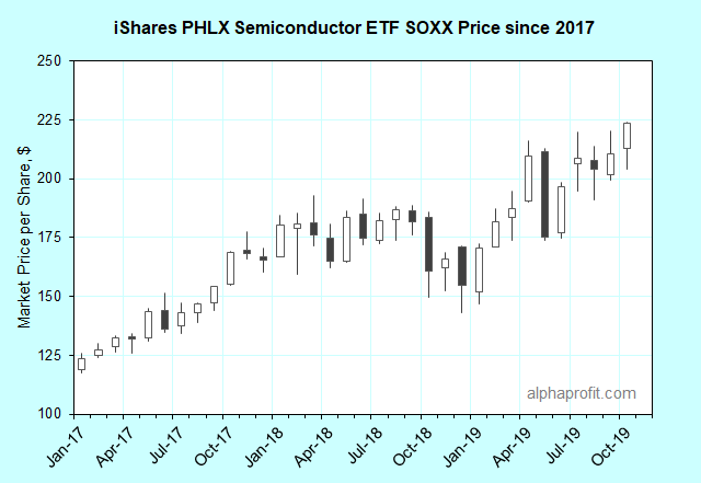 iShares PHLX Semiconductor ETF SOXX Price Chart