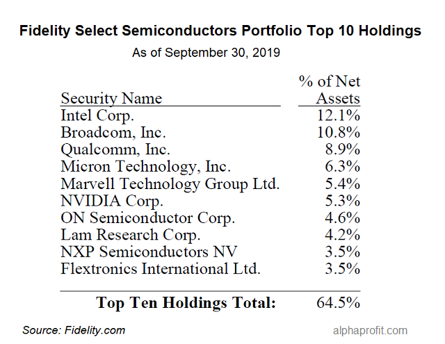 Fidelity Select Semiconductors Portfolio FSELX Top Holdings Chart