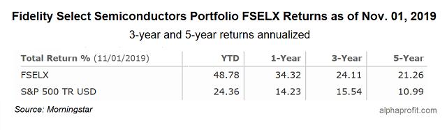 Fidelity Select Semiconductors Portfolio FSELX Performance