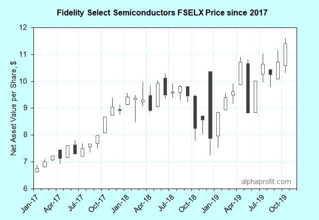 Fidelity Select Semiconductors Portfolio FSELX Price Chart