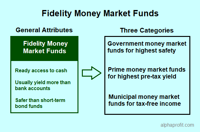 Fidelity money market funds - benefits and categories