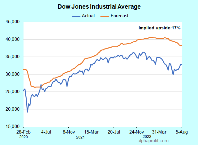 Where is the Dow headed