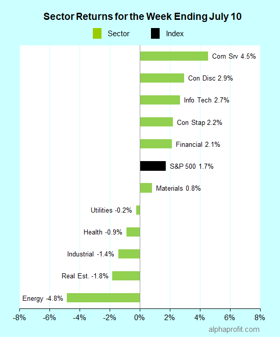 Sector returns for the week ending July 10, 2020