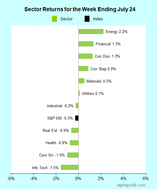 Sector returns for the week ending July 24, 2020