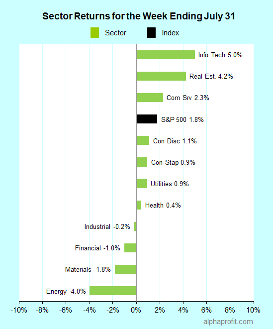 Sector returns for the week ending July 31, 2020
