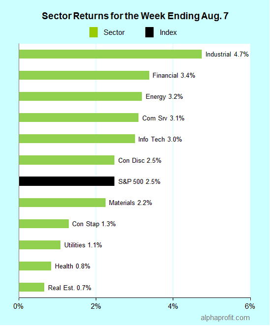 Sector returns for the week ending August 7, 2020