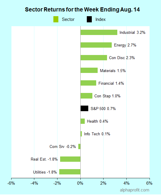 Sector returns for the week ending August 14, 2020
