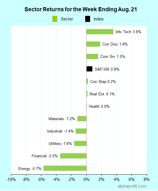 Sector returns for the week ending August 21, 2020