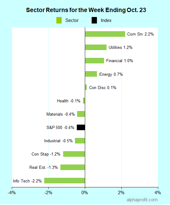 Sector returns for the week ending October 23, 2020