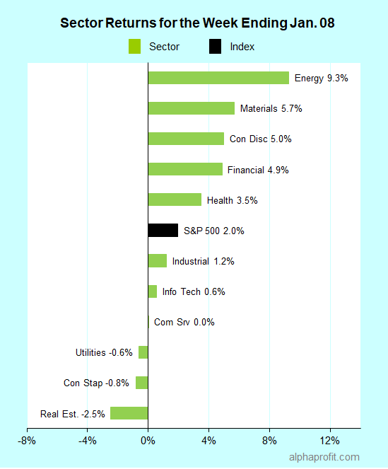 Sector returns for the week ending January 08, 2021