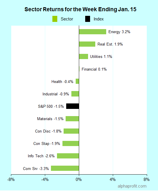 Sector returns for the week ending January 15, 2021