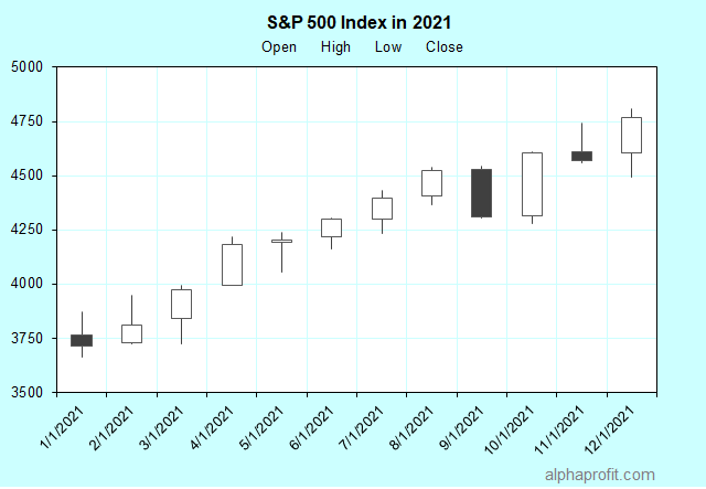 Stocks rose in 2020 while earnings declined. Will the stock market go up in 2021?