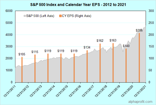 Excluding dividends, the S&P 500 has returned 12.3% annualized since 2010. Will the stock market go up in 2021?