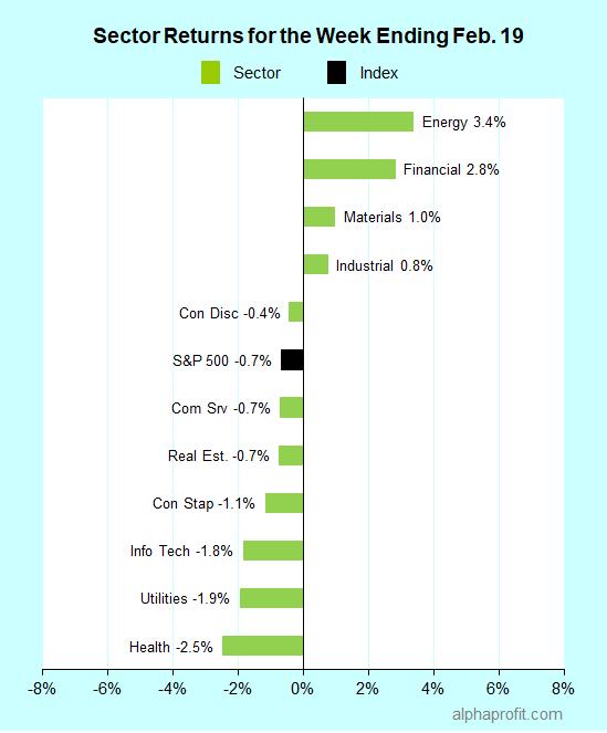 Sector returns for the week ending February 19, 2021