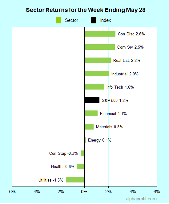 Sector returns for the week ending May 28, 2021