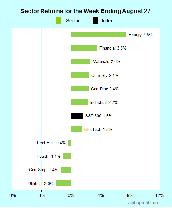 Sector returns for the week ending August 27, 2021